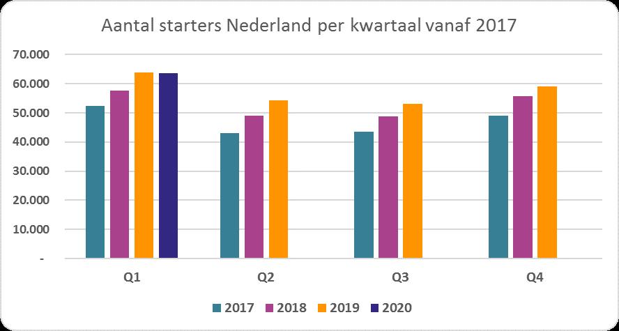 Aantal starters Nederland per kwartaal vanaf 2017