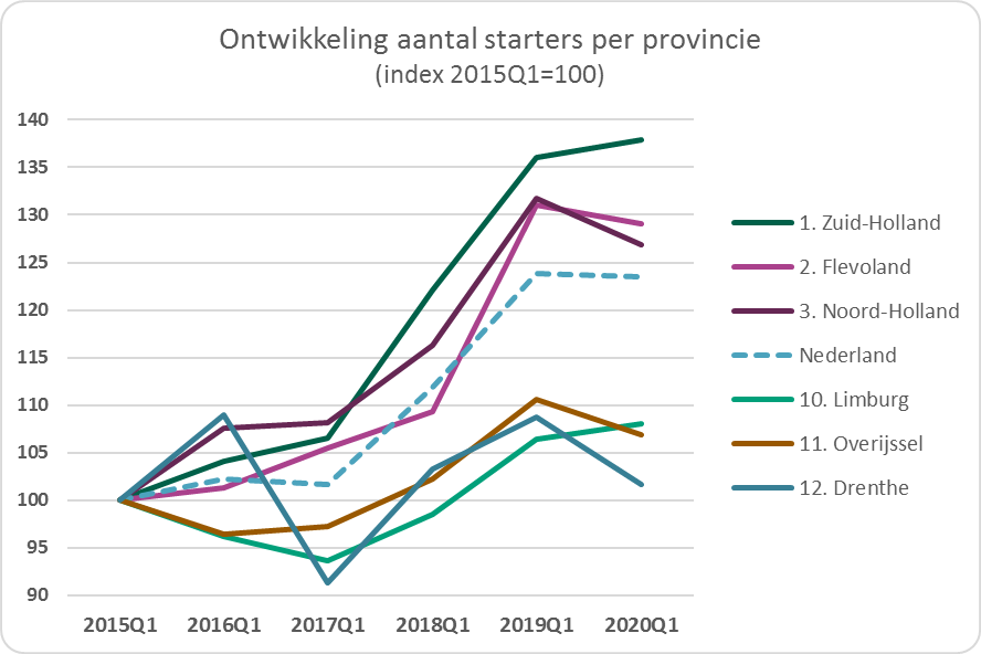 Ontwikkeling aantal starters per provincie index 2015Q1=100