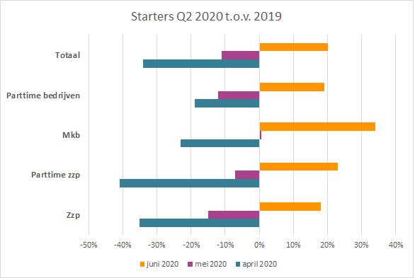 Starters Q2 2020 t.o.v. 2019