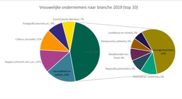 Vrouwelijke ondernemers naar branche 2019 (top 10).png