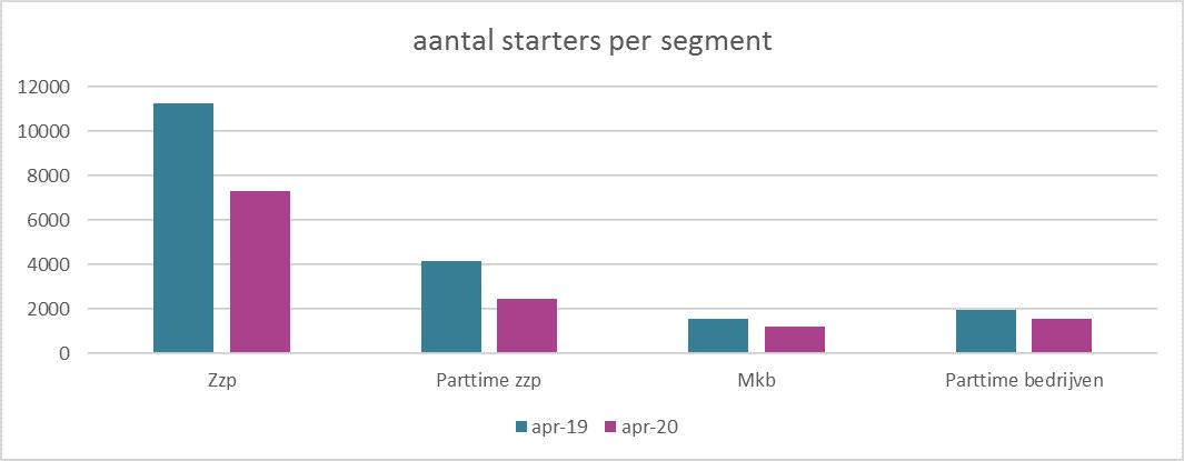 afbeelding 1 starters per segment.png