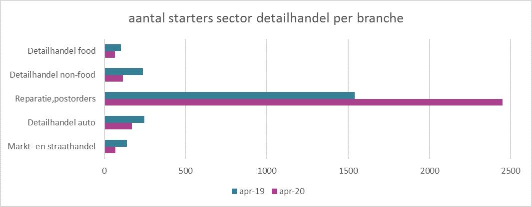 afbeelding 3 starters sector detailhandel per branche.png