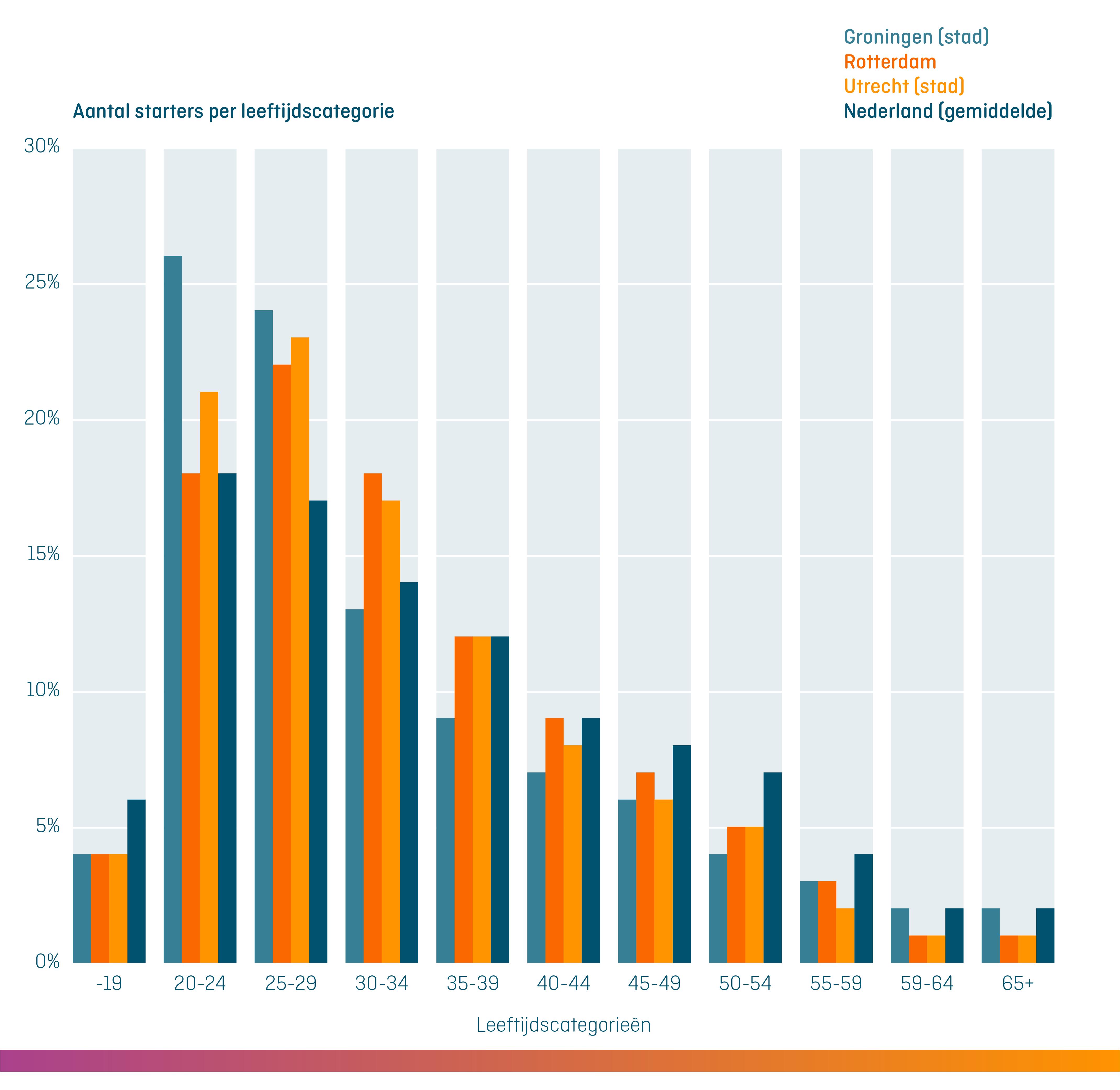 kvk_graphic_aantal_starters_per_leeftijdscategorie-in_Groningenstad_Rotterdam_Utrechtstad_Nederland_gemiddeld