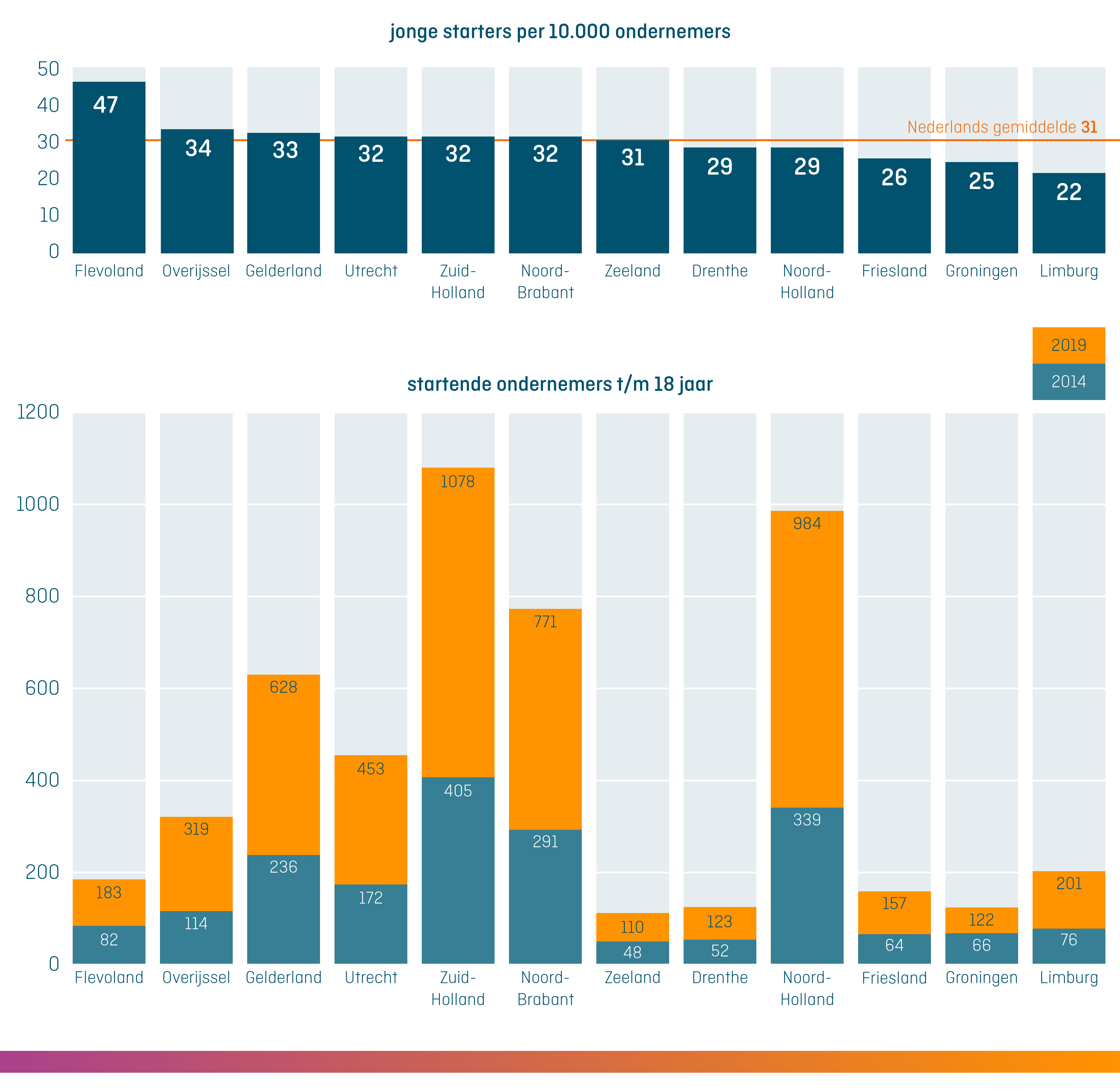 kvk_graphic_jonge_starters_per_10000_ondernemers_en_per_provincie_in_Nederland